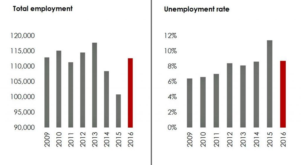 MatusikTotalEmployment