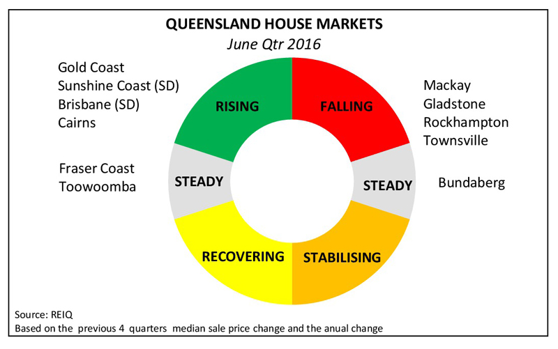 qldhouseingmarketclock