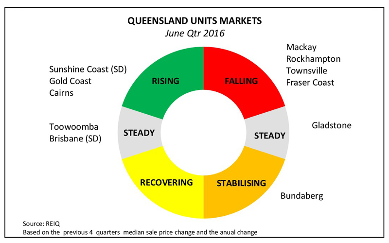 qldunitmarketclock